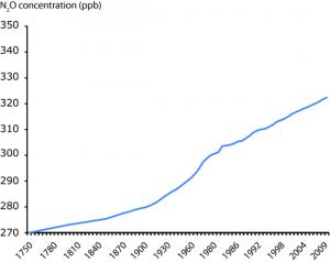 Concentración de N2O na Terra ata o 2009